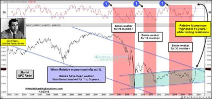 Banks Stocks could underperform for years (Update)