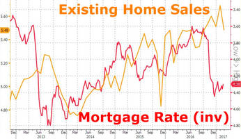 Existing Home Sales Tumble As NAR Warns Prices Becoming Increasingly Unaffordable