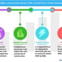 Global Nuclear Reactor Construction Market 2017-2021: Drivers and Forecasts by Technavio
