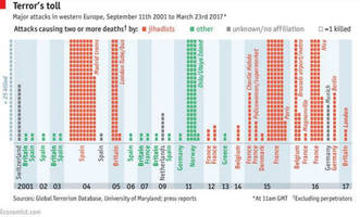 16 years of european terrorism in one chart
