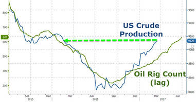 us crude production hits 13-month highs as oil rig count doubles off may 2016 lows