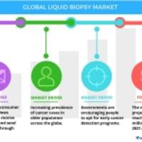 Liquid Biopsy Market - Trends and Forecasts by Technavio