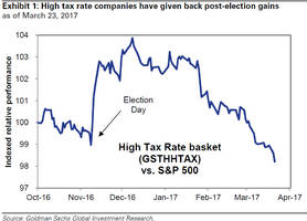 goldman: the boost from lower taxes will now be smaller, occur later than expected