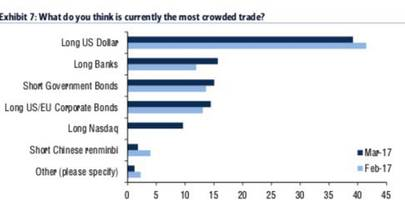 policy error is back: deutsche warns two things can derail the market's most crowded trades