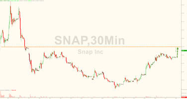 As Market Tumbles, Investors Rush Into Safe Haven SNAP After Mass Wall Street Upgrade