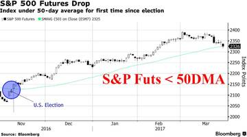 global stocks slide, s&p futures tumble below 50dma as trump trade collapses