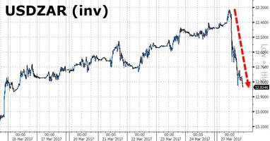 rand plunges most since us election after zuma aborts international investor roadshow