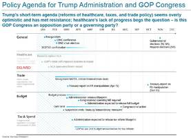 This Is What Trump's Revised Agenda Timeline Looks Like, In One Chart