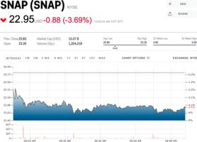 snapchat sinks as facebook launches a clone (snap)