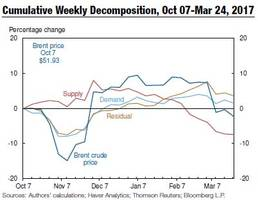 NY Fed: Oil Prices Fell Due To Weakening Demand