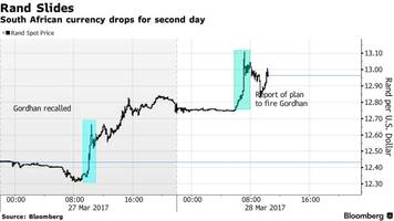 rand tumbles for second day after zuma says he'll fire gordhan