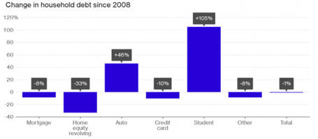 six graphs that reveal big problems for student and auto loans