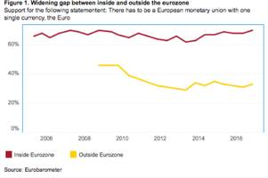 the euro as a social bond: why do eurozone citizens still back single currency? – analysis