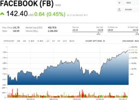 BARCLAYS: Facebook is the stock to own for the 'golden age' of mobile (FB, GOOGL, SNAP)