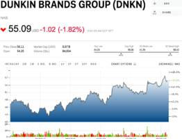 goldman: 3 reasons to sell dunkin donuts (dnkn)