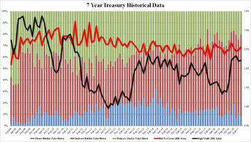 strong 7y auction rounds off weekly treasury issuance