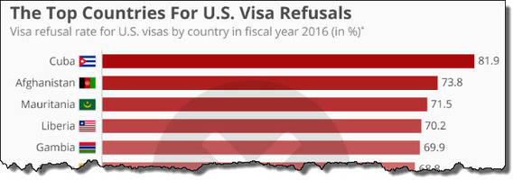 the top countries for u.s. visa refusals