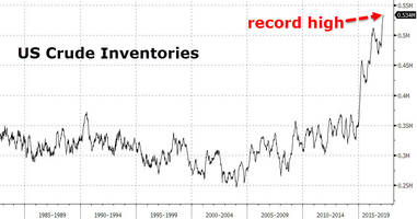 wti/rbob spike on inventories data, despite production surge to 14 month highs