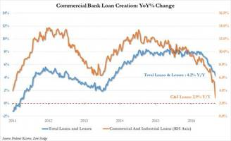 why is loan growth collapsing: goldman has an answer