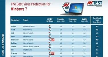 the best antivirus software for windows 7