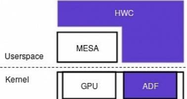 Collabora's Devs Make Android's HWC API Work in Mainline Linux Graphics Stack