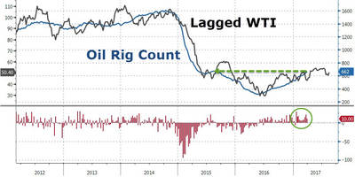 rig count continues to threaten oil price recovery, saudis cut prices to asia (again)