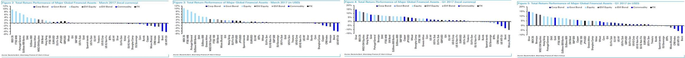 the best and worst performing assets of the first quarter