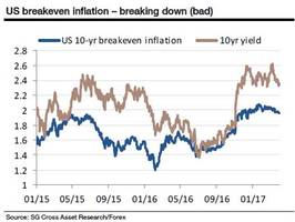 socgen: markets are losing their fear of inflation (again)