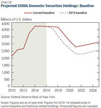 ny fed disagrees with minutes: does not expect balance sheet renormalization until mid-2018
