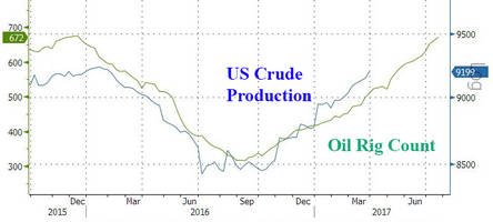 oil rigs rise for 12 straight weeks; threaten oil price recovery