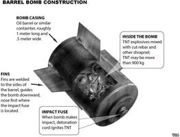 white house reveals a new red line: assad's use of barrell bombs could lead to more strikes