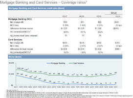 jpm beats as ficc revenues jump, offset by troubling spike in credit card charge offs