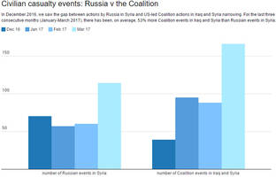 for the third straight month, the us killed more syrian civilians than russia
