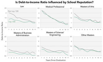 which graduate degree gets you out of debt the fastest?