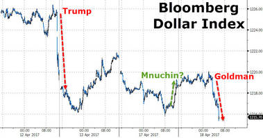 Dollar Sinks As Goldman Covers 'Top Trade' Recommendations; Blames Fed, Trump
