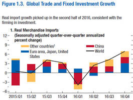 IMF Raises 2017 Global GDP Outlook, Cuts 2018 World Trade Growth Forecast