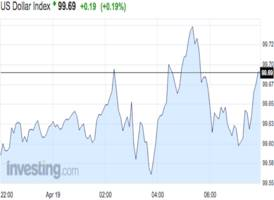 The US dollar is ticking up