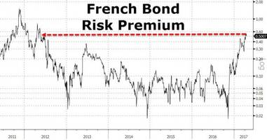 as french election looms, risk premia spike near record highs across every market