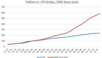 Busting The Free College Myth