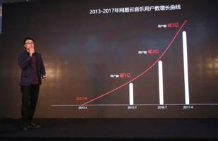 The Number of NetEase Cloud Music Users Exceeds 300 Million with a Year-on-Year Growth of Over 100%