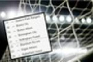 championship predictions: who'll be relegated this season?