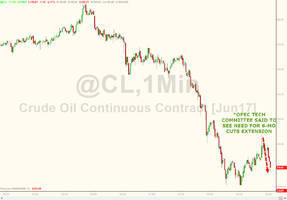OPEC Rumor-Mill Utterly Fails - Oil Tumbles On Production-Cut Deal Extension Chatter