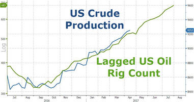 rig count rise continues to lead us crude production to 20-month highs