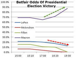 Bookies See Almost 90% Chance Of Macron Becoming French President