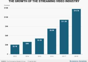 1/4 of us households won't have a traditional pay-tv package by the end of 2017, analysts estimate