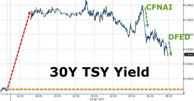 don't look now but bond yields are tumbling