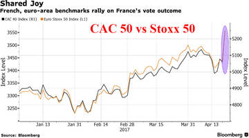 euphoria returns: european stocks soar, dax hits record; s&p futs surge in french relief rally