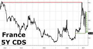 France Is 'Fixed'? - Credit Risk Collapses Most In History