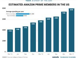 The number of Amazon Prime members has reportedly doubled in the past two years (AMZN)