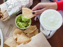 we're about to find out if chipotle is overvalued (cmg)